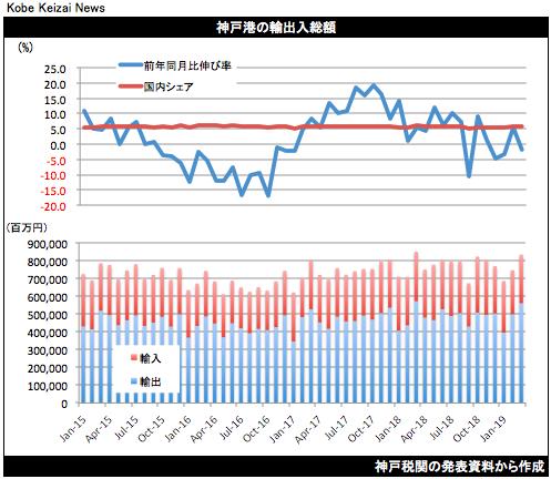 20190417神戸港貿易統計3月
