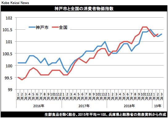 20190419神戸CPIグラフ