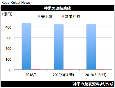 20190419神栄業績修正グラフ