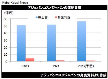 20190419アジュバン決算グラフ
