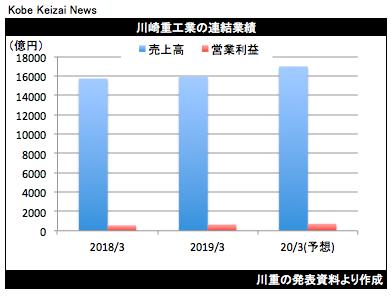 20190425川重決算グラフ