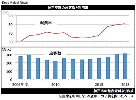 20190425神戸空港グラフ