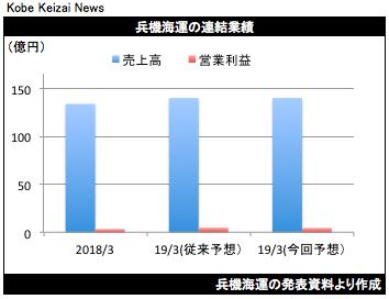 20190426兵機海運修正グラフ