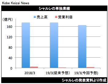 20190426シャルレ修正グラフ
