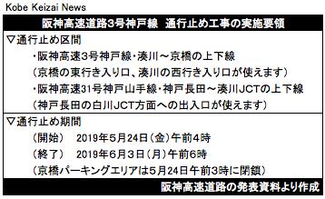20190505阪神高速通行止め要領