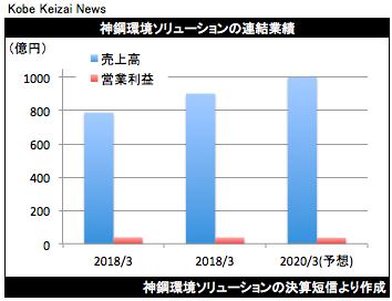 20190508神鋼環境決算グラフ