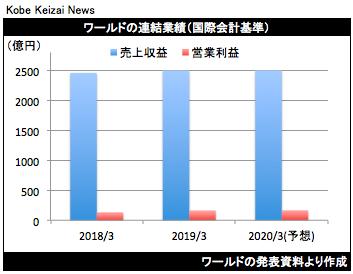 20190508ワールド決算グラフ