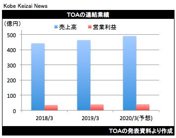20190508TOA決算グラフ