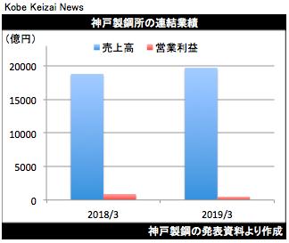20190509神戸鋼決算
