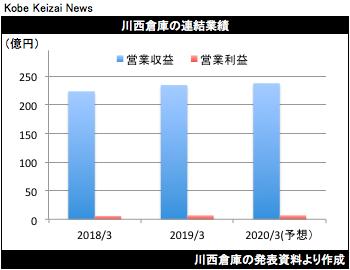 20190510川西倉庫