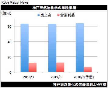 20190513神戸天然物化決算