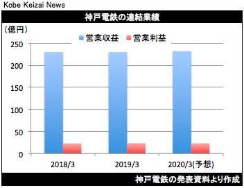 20190514神戸電鉄決算