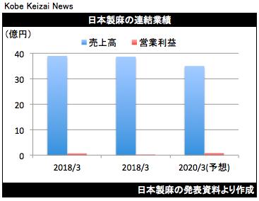 20190514日本製麻決算