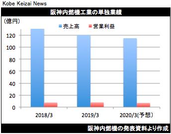 20190514阪神内燃機