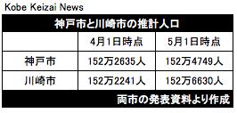 20190516神戸市と川崎市の人口