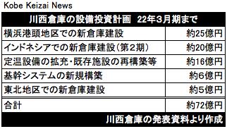 20190521川西倉庫の設備投資