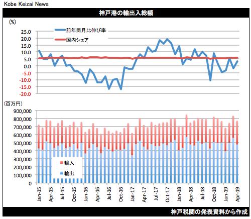 20190522貿易統計4月