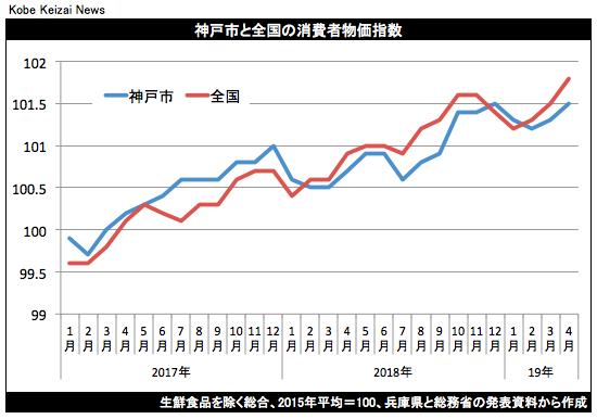 20190524消費者物価指数グラフ