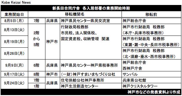 20190530新長田合同庁舎スケジュール