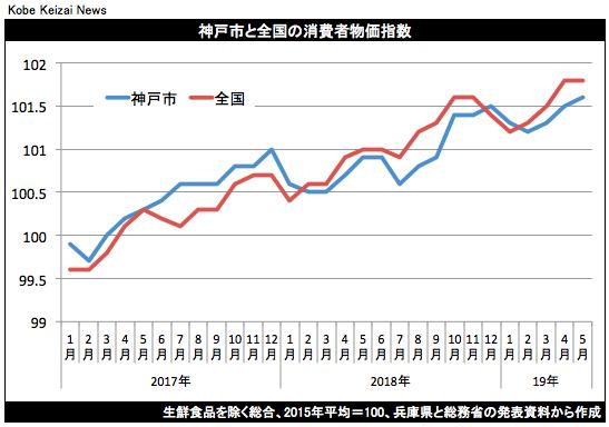 20190621神戸市消費者物価