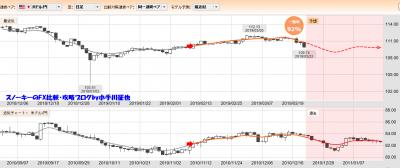 20190323ぱっと見テクニカル検証米ドル円一致率92%