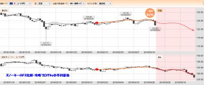 20190323ぱっと見テクニカル検証ユーロ円一致率83%