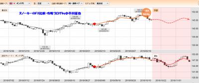 20190323ぱっと見テクニカル検証英ポンド円一致率95%
