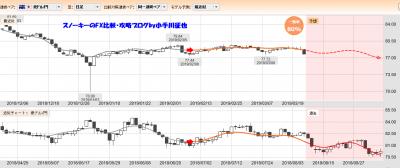 20190323ぱっと見テクニカル検証豪ドル円一致率80%