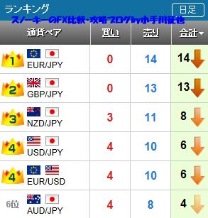 20190331さきよみLIONチャート検証ランキング.