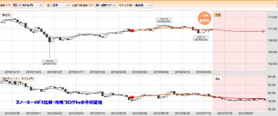20190331ぱっと見テクニカル検証一致率89%米ドル円