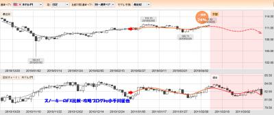 20190406ぱっと見テクニカル検証一致率74%米ドル円
