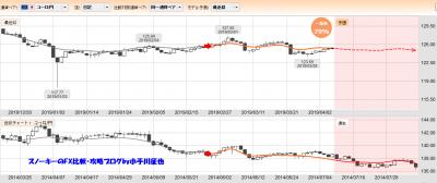 20190406ぱっと見テクニカル検証一致率79%ユーロ円