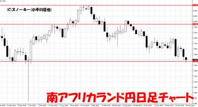 20190328南アフリカランド円日足チャート