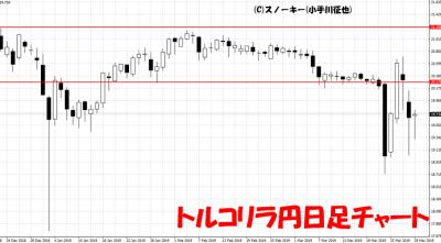20190330トルコリラ円日足チャート