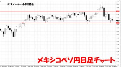 20190330メキシコペソ円日足チャート