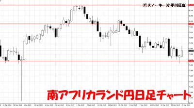 20190330南アフリカランド円日足チャート