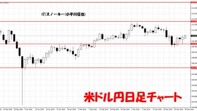 20190330米ドル円日足チャート