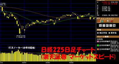 20190330日経225日足チャート
