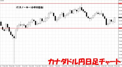 20190330カナダドル円日足チャート