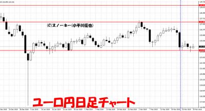 20190331さきよみLIONチャート検証ユーロ円日足チャート