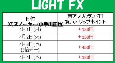 20190404南アフリカランド円スワップポイントLIGHT FX