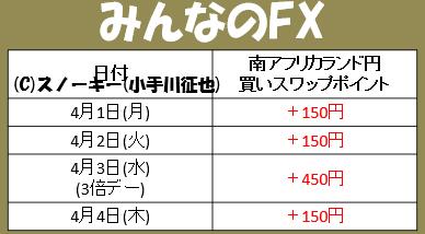 20190404南アフリカランド円スワップポイントみんなのFX