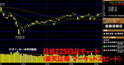 20190406日経225日足チャート
