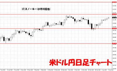 20190406米ドル円日足チャート