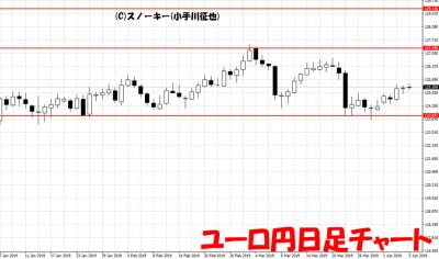 20190406ユーロ円日足チャート