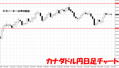 20190406カナダドル円日足チャート