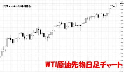 20190406WTI原油先物日足チャート