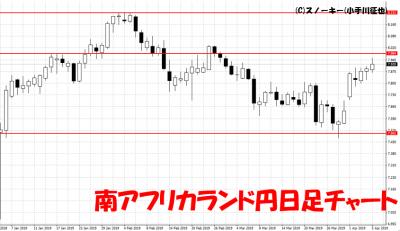 20190406南アフリカランド円日足チャート