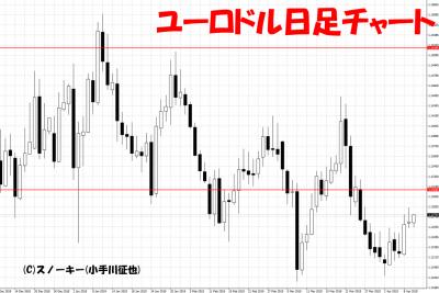 20190410ユーロドル日足チャート