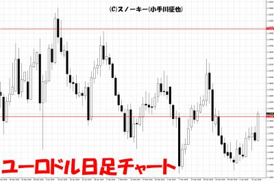 20190412ユーロドル日足チャート